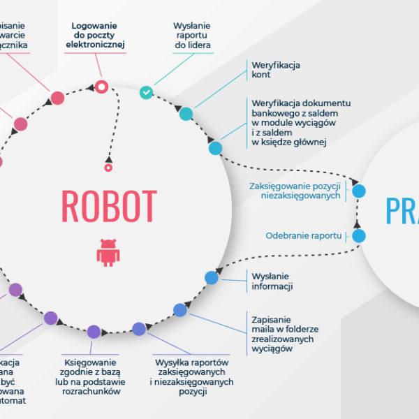 Projekt infografiki z mapą procesu